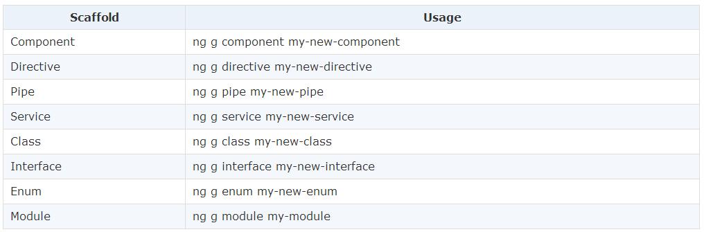 Angular2从搭建环境到开发步骤详解