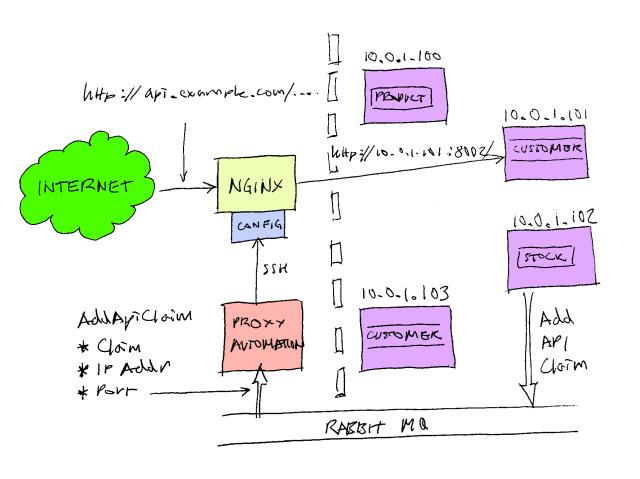 自动化Nginx服务器的反向代理的配置方法