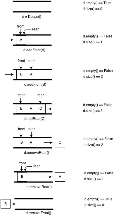 Python实现的数据结构与算法之双端队列详解