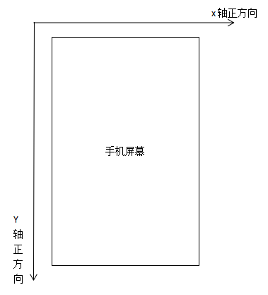 Android View移(dong)動的3種(fang)方式縂結
