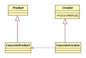 Android設計模式系列(zhi)之工廠(fang)方法模式