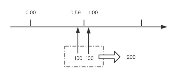 Nginx源码研究之nginx限流模块详解