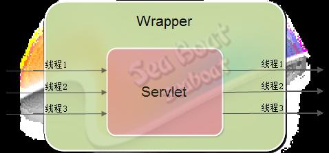 tomcat中Servlet对象池介绍及如何使用